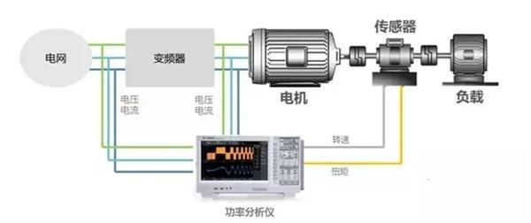 变频调速电机系统